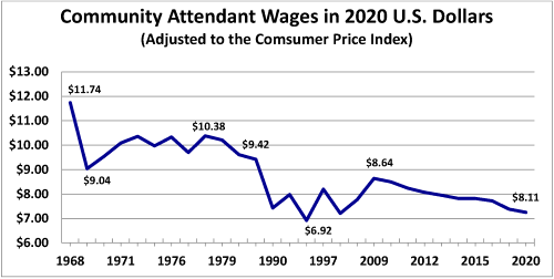 Community Attendant Wages in 2020 US Dollars (adjusted to Consumer Price Index). Graph with hourly wage along y axis ($6-13$), years along the x axis (1968-2020). Blue line starts at $13.74 in 1968 and zig zigs downward to $8.11 in 2020.